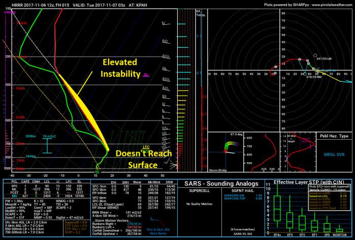 HRRR Model Forecast Sounding - Valid 9 PM - pivotalweather.com
