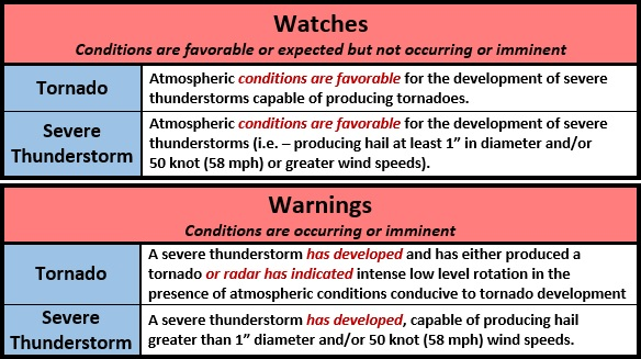 Difference between watches and warnings - www.weatherworksinc.com