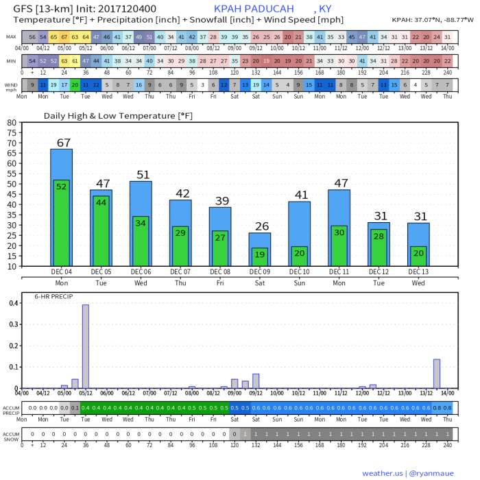 GFS Model 10 Day Temperature Forecast - weather.us